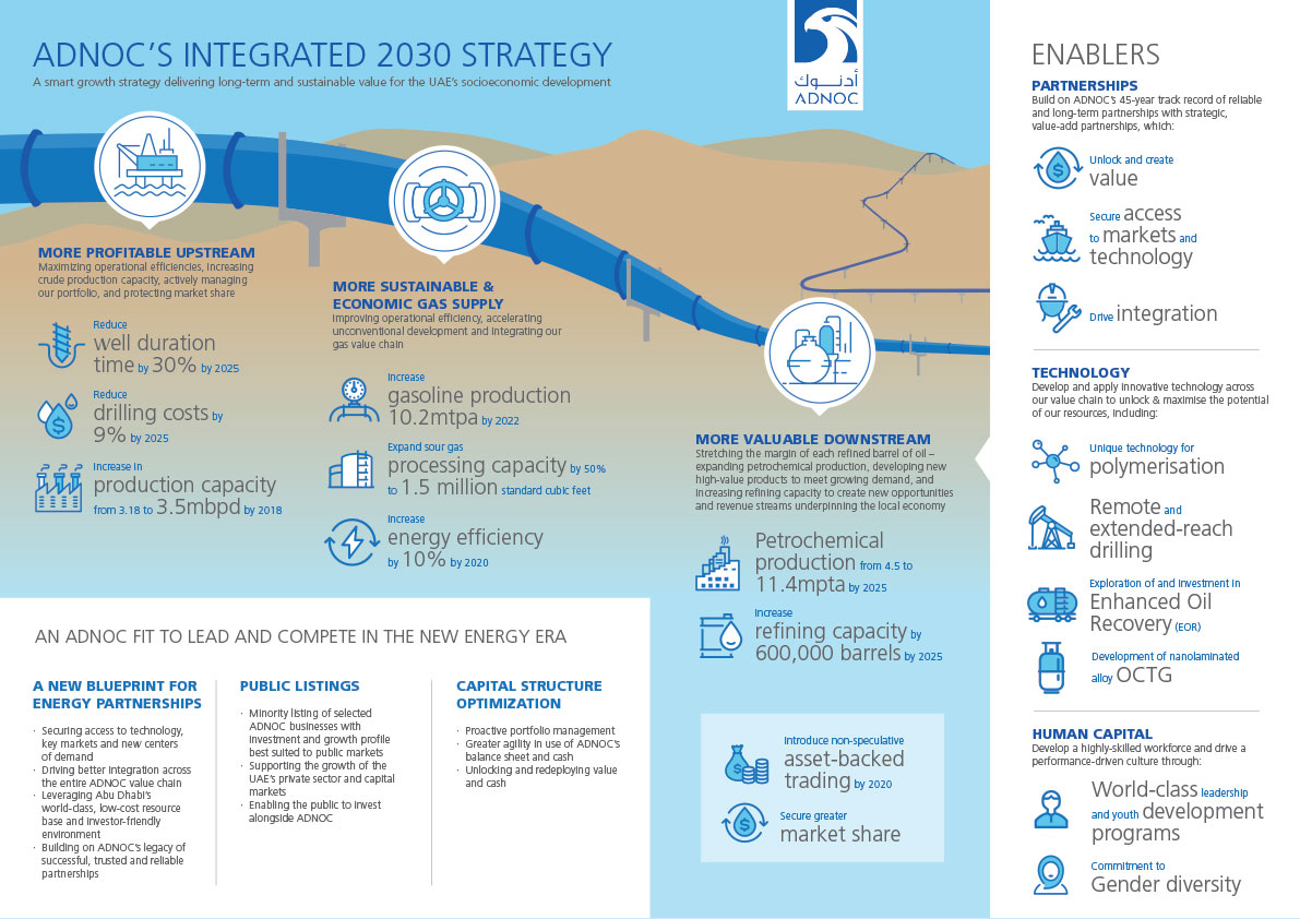 ADNOC - Integrated 2030 Strategy Infographic Design